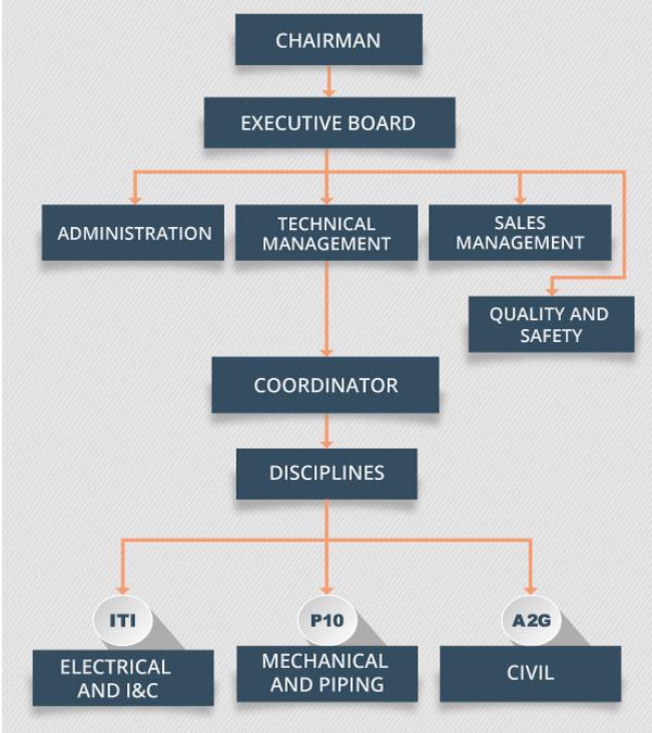 Consorzio stabile api engineering consulting for Design consultancy company profile